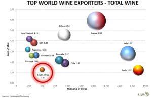 Wine exports